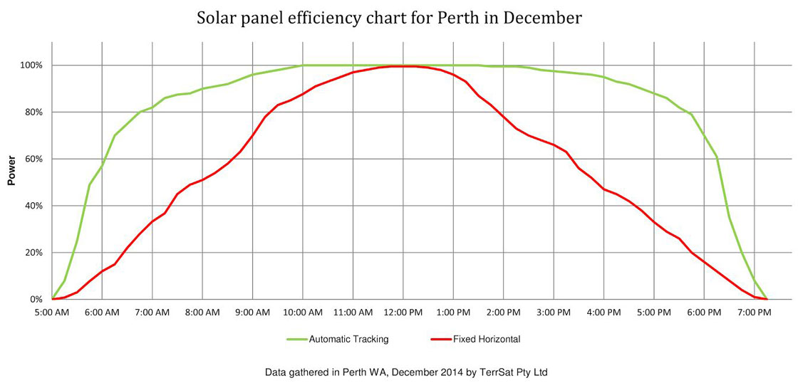 Efficiency chart for Perth in December