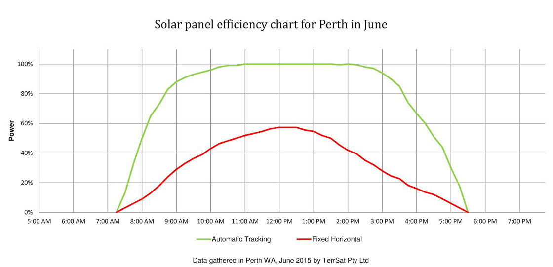 Efficiency-chart-for-Perth-in-June